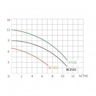 Насос Bridge, 0,53 кВт, 10,5 куб.м./ч (1 1/2