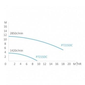 Насос Bridge двухскоростной с таймером, 1,1/0,41 кВт, 17/ 6 куб.м/ч (1 1/2