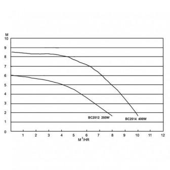 Насос Bridge без предфильтра, 0,25 кВт, 5,5 куб.м/ч (1 1/2