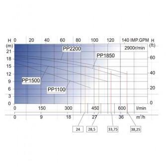 Насос Bridge, 1,85 кВт, 34 куб.м/ч, 220 В (63 мм КВ)